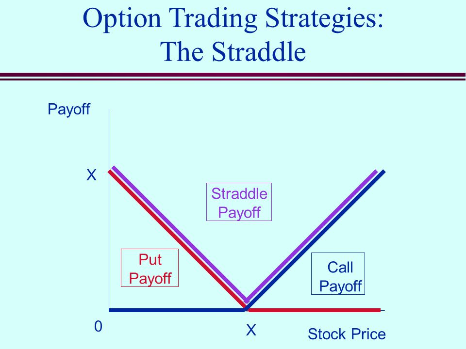 option trading strategies Options trading strategies: options with technical analysis 45 (190 ratings) course ratings are calculated from individual students' ratings and a variety of other signals, like age of rating and reliability, to ensure that they reflect course quality fairly and accurately.
