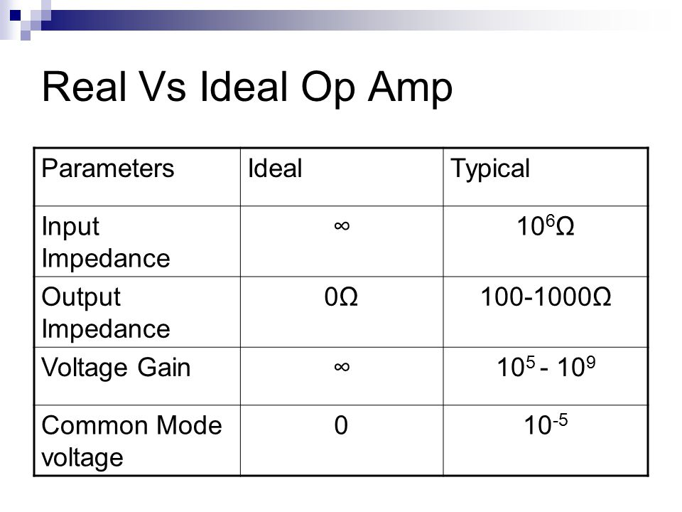 Real Vs Ideal Op Amp ParametersIdealTypical Input Impedance ∞10 6 Ω Output Impedance 0Ω0Ω Ω Voltage Gain∞ Common Mode voltage