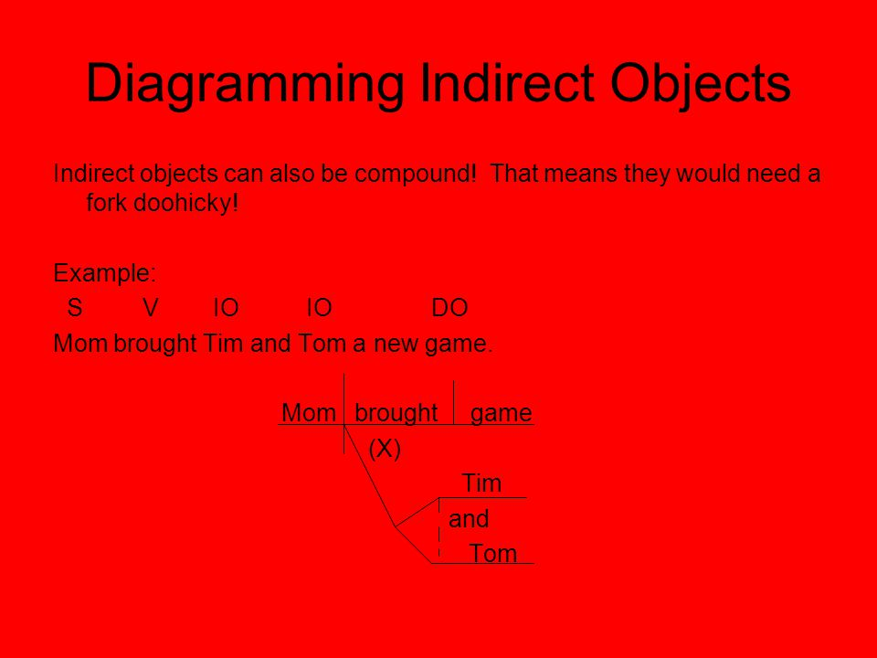 Indirect objects how to find an indirect object 1 find the action 6 diagramming ccuart Images