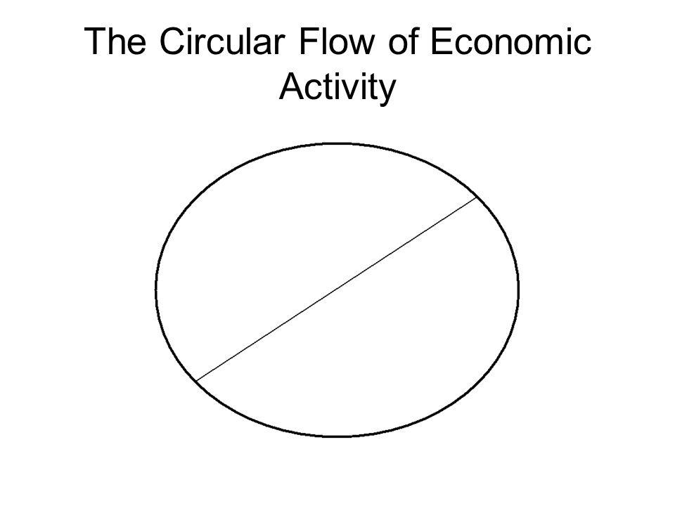 circular flow of economic system