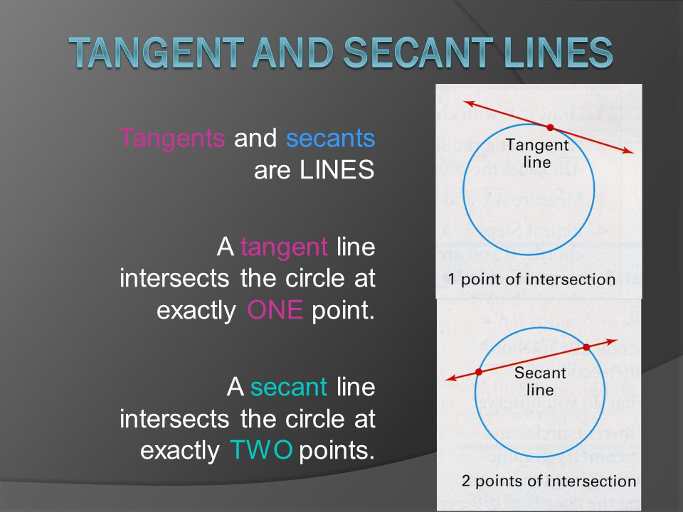 Tangents and secants are LINES A tangent line intersects the circle at exactly ONE point.