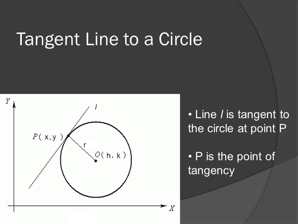Tangent Line to a Circle Line l is tangent to the circle at point P P is the point of tangency x y h k r l