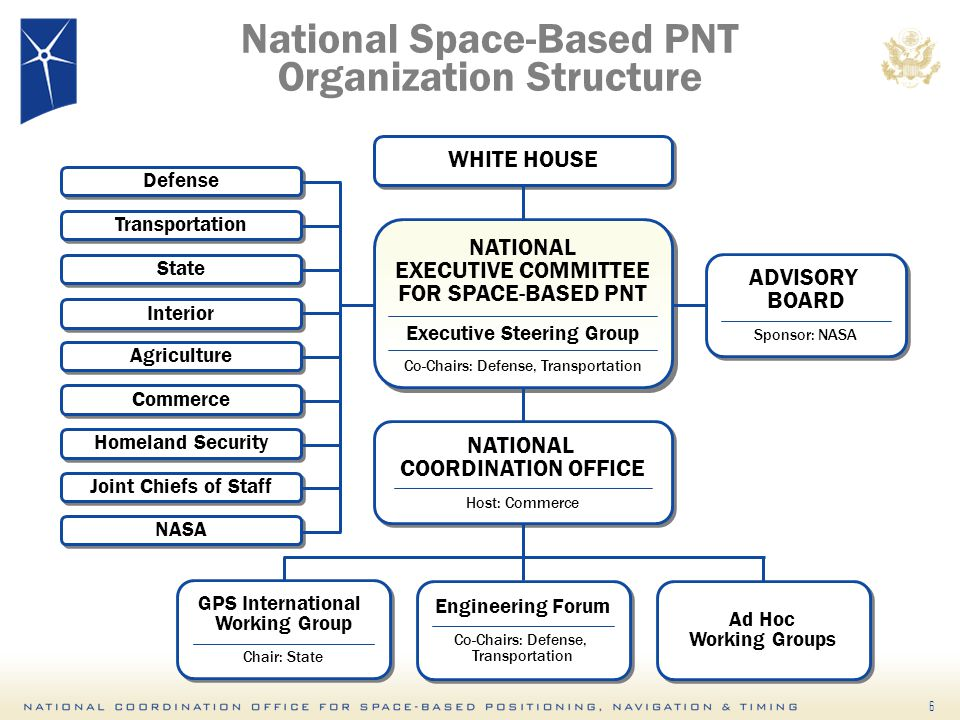 6 WHITE HOUSE ADVISORY BOARD Sponsor: NASA ADVISORY BOARD Sponsor: NASA NATIONAL EXECUTIVE COMMITTEE FOR SPACE-BASED PNT Executive Steering Group Co-Chairs: Defense, Transportation NATIONAL EXECUTIVE COMMITTEE FOR SPACE-BASED PNT Executive Steering Group Co-Chairs: Defense, Transportation NATIONAL COORDINATION OFFICE Host: Commerce NATIONAL COORDINATION OFFICE Host: Commerce National Space-Based PNT Organization Structure GPS International Working Group Chair: State GPS International Working Group Chair: State Engineering Forum Co-Chairs: Defense, Transportation Engineering Forum Co-Chairs: Defense, Transportation Ad Hoc Working Groups Defense Transportation State Interior Agriculture Commerce Homeland Security Joint Chiefs of Staff NASA