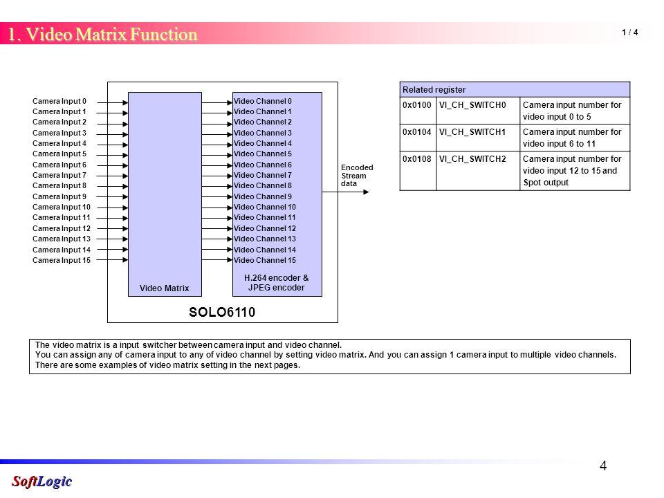 SoftLogic 1 About SOLO SoftLogic Doojin Han - ppt download