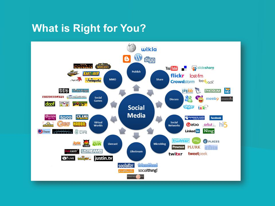 What is Right for You What do you use