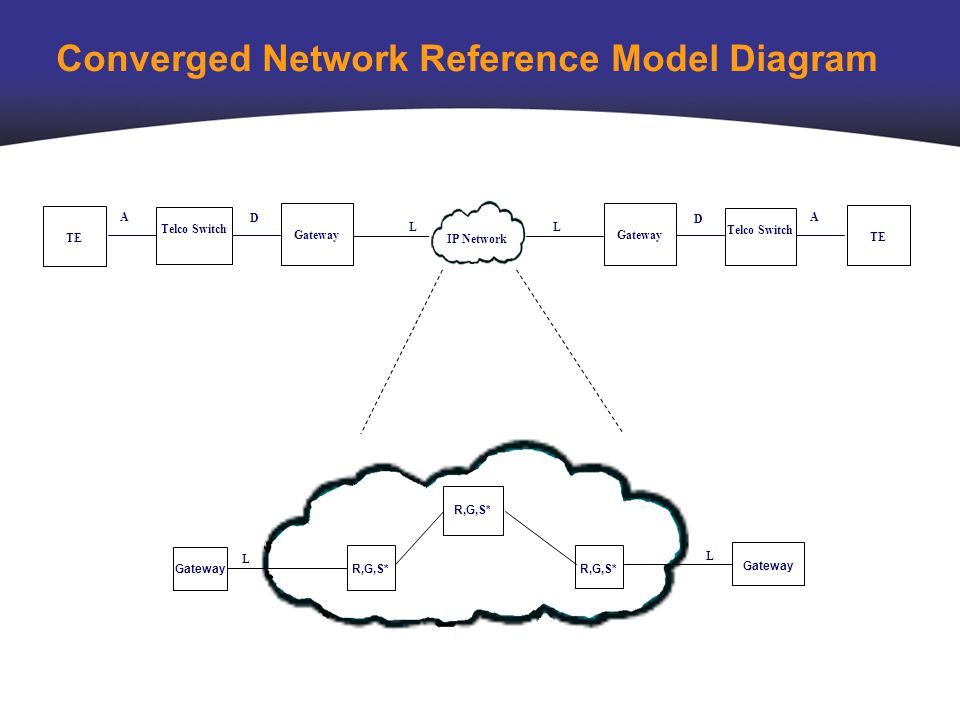 Analyze assure accelerate standard ip network model for comparing 5 converged network reference model diagram te a d ll telco switch gateway ip network rgs gateway l l telco switch te d a ccuart Image collections
