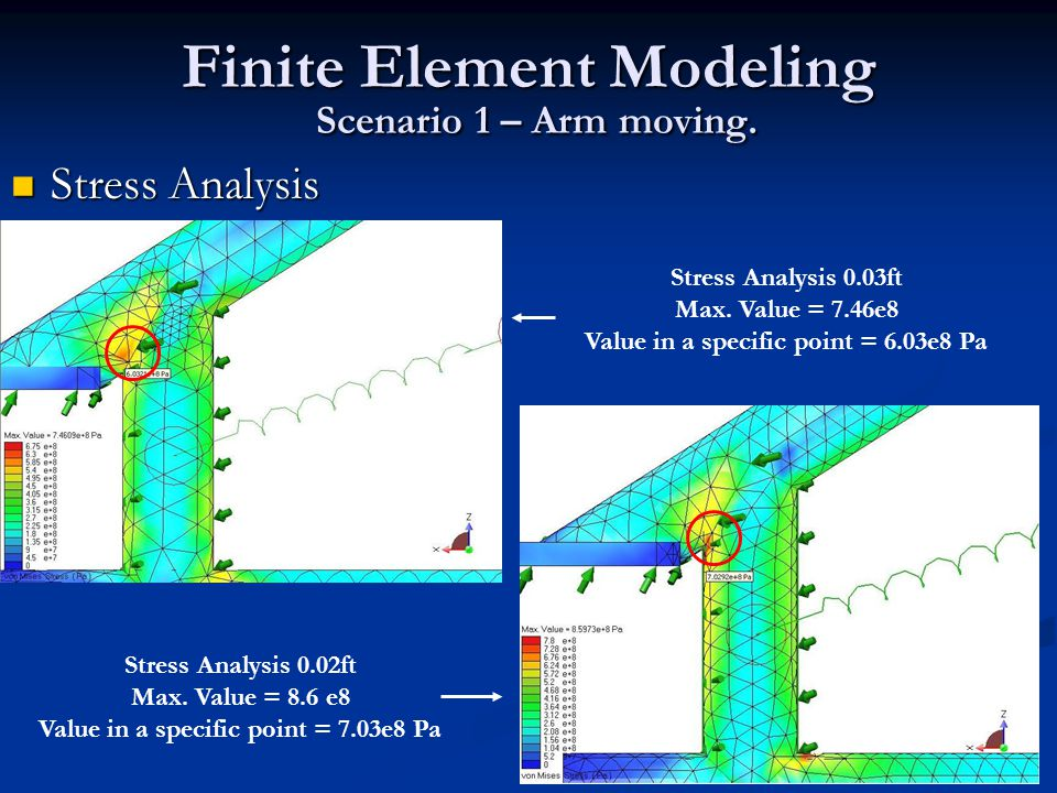 Finite element modeling for stress analysis think, that