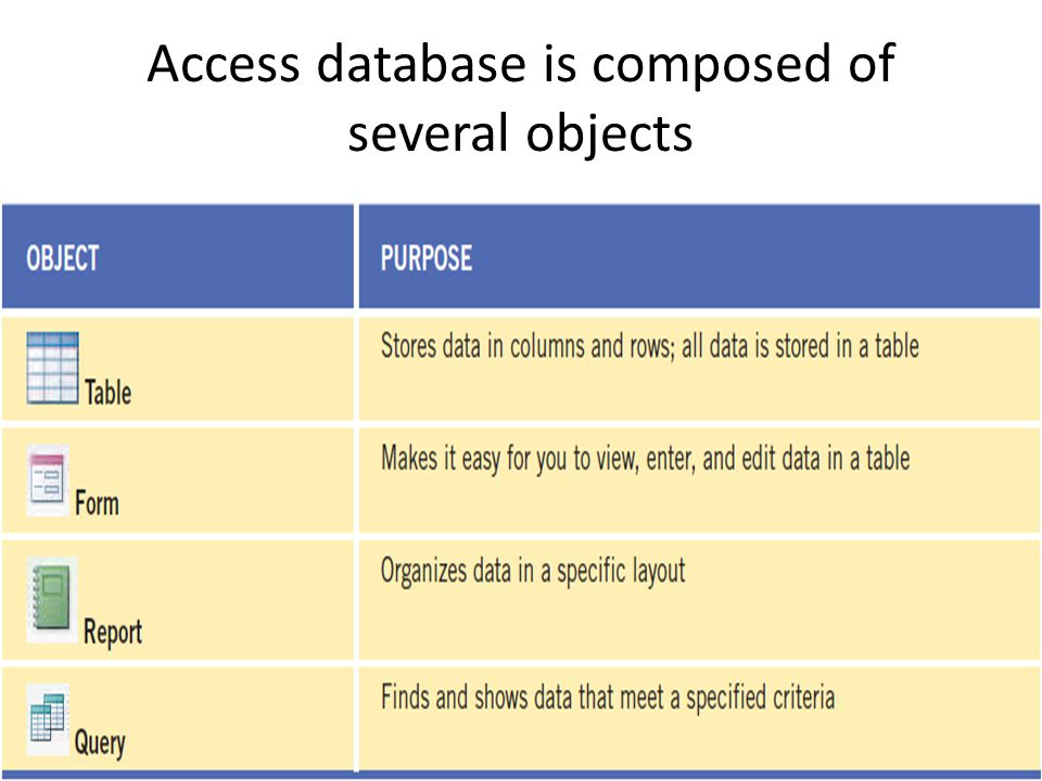 Access database is composed of several objects