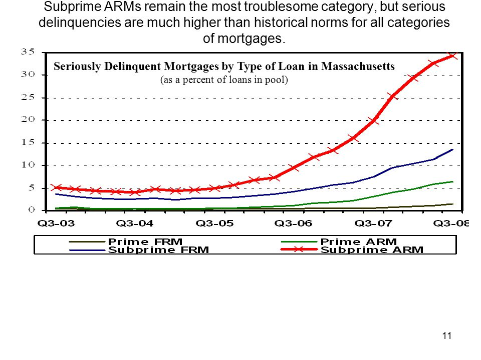 11 Subprime ARMs remain the most troublesome category, but serious delinquencies are much higher than historical norms for all categories of mortgages.