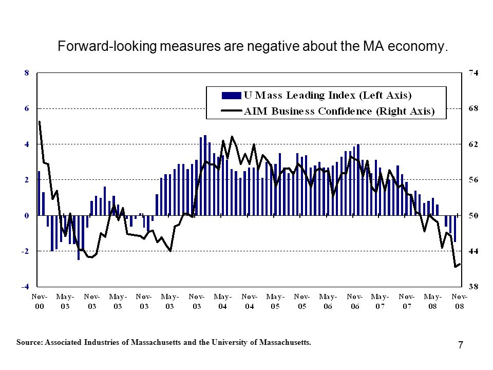 7 Forward-looking measures are negative about the MA economy.