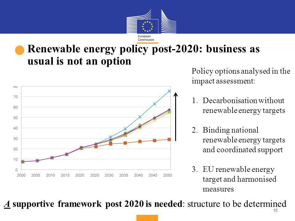 10 Renewable energy policy post-2020: business as usual is not an option Policy options analysed in the impact assessment: 1.Decarbonisation without renewable energy targets 2.Binding national renewable energy targets and coordinated support 3.EU renewable energy target and harmonised measures A supportive framework post 2020 is needed: structure to be determined
