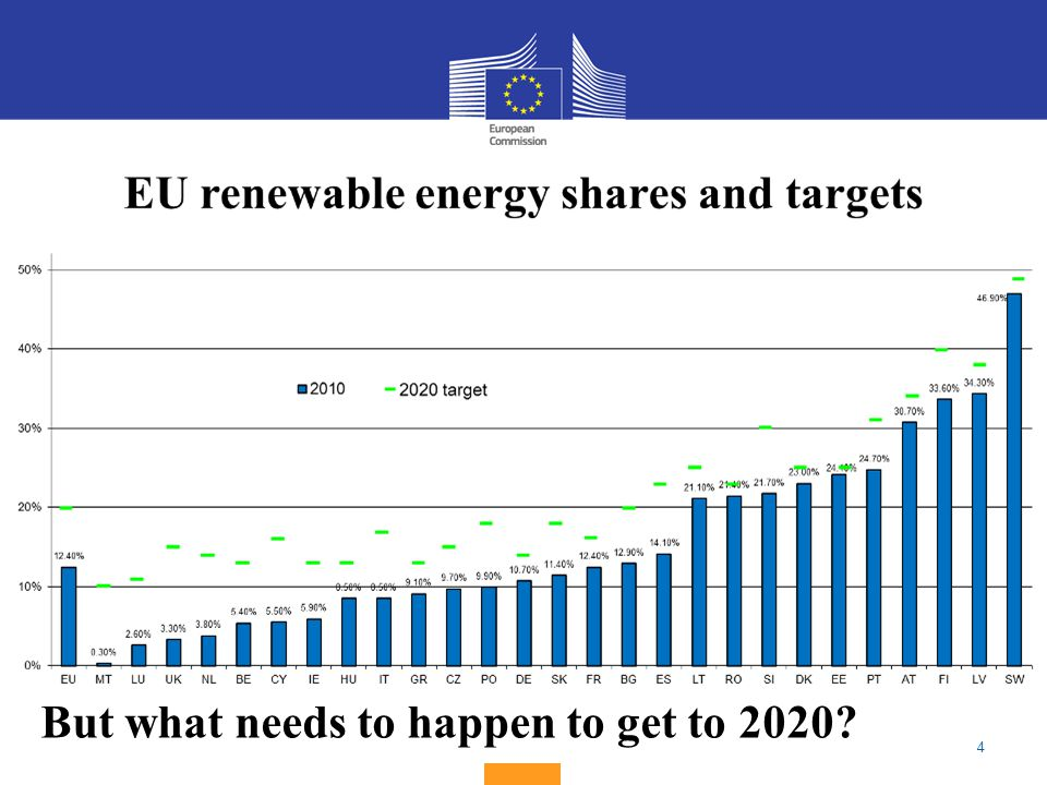 4 Share of renewable energy (% of total energy use) 2020 national target2009 performance % But what needs to happen to get to 2020