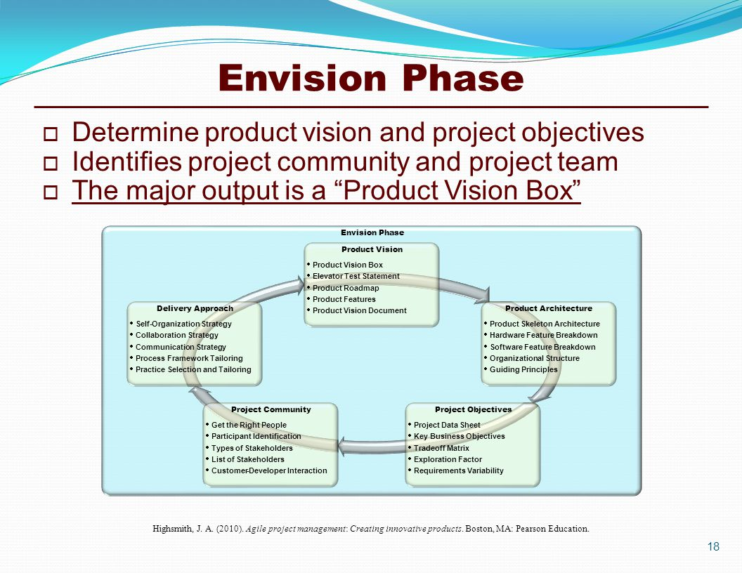 Envision Phase Highsmith, J. A. (2010). Agile project management: Creating innovative products.