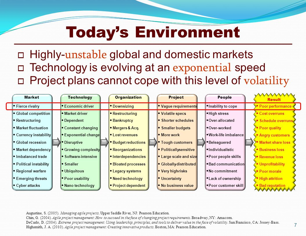 Today's Environment  Highly- unstable global and domestic markets  Technology is evolving at an exponential speed  Project plans cannot cope with this level of volatility Augustine, S.