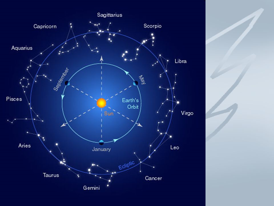What is the difference of astrology and astronomy