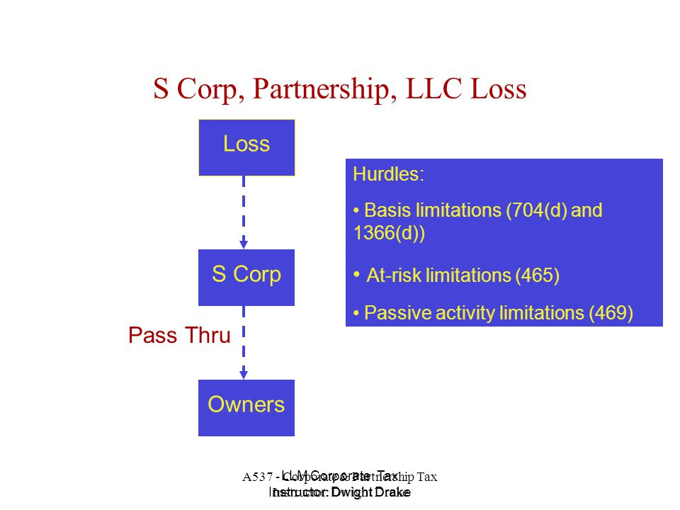 A537 - Corporate & Partnership Tax Instructor: Dwight Drake LLM Corporate Tax Instructor: Dwight Drake S Corp, Partnership, LLC Loss Copyright 2005 Dwight Drake.