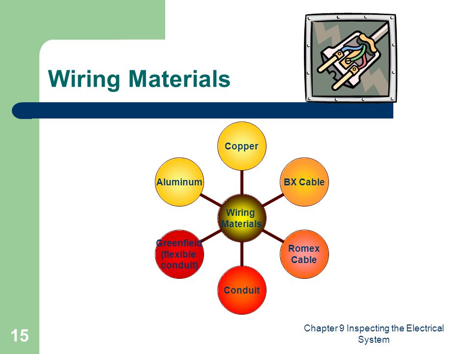 Chapter 9 Inspecting the Electrical System 15 Wiring Materials Wiring Materials CopperBX Cable Romex Cable Conduit Greenfield (flexible conduit) Aluminum