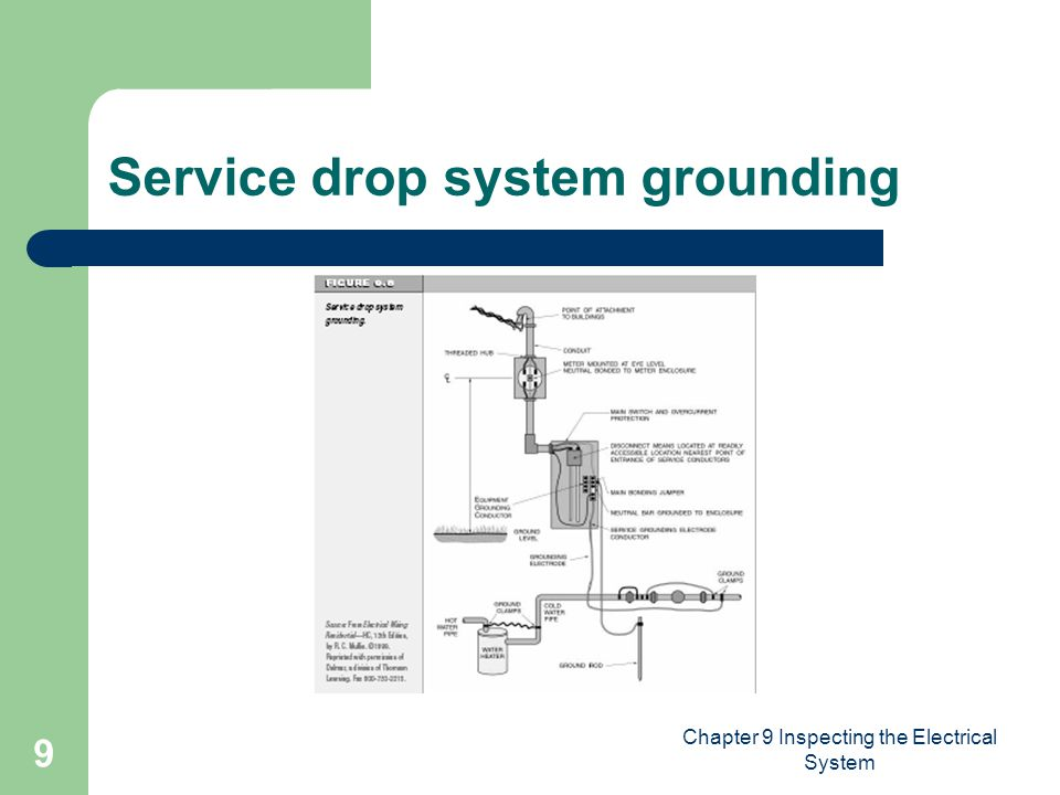 Chapter 9 Inspecting the Electrical System 9 Service drop system grounding