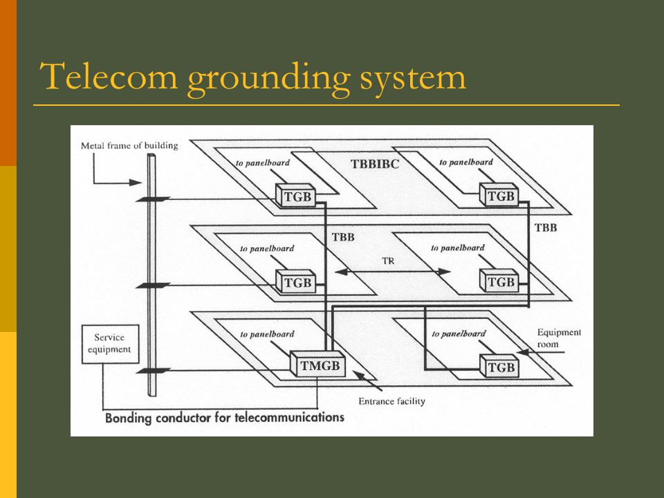 slide_6 grounding  why ground?  types of grounding methods  telecom