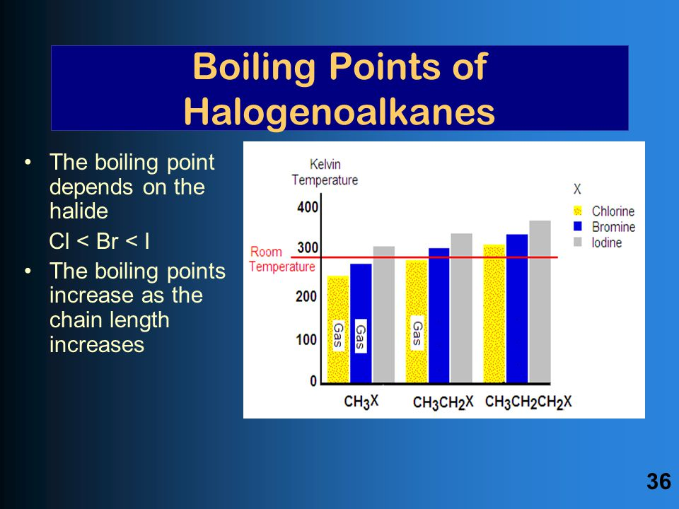 Boiling Points of Halogenoalkanes The boiling point depends on the halide Cl < Br < I The boiling points increase as the chain length increases 36