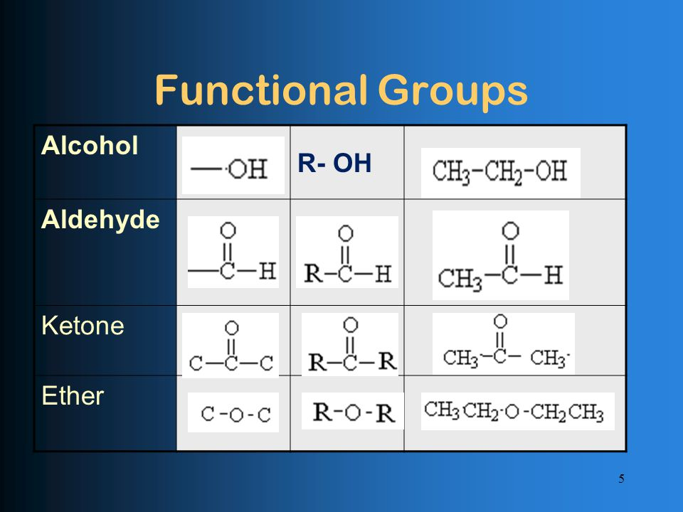 Functional Groups Alcohol R- OH Aldehyde Ketone Ether 5