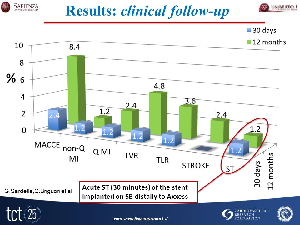 Acute ST (30 minutes) of the stent implanted on SB distally to Axxess G.Sardella,C.Briguori et al Results: clinical follow-up