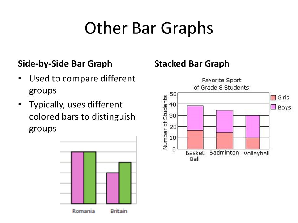 Other Bar Graphs Side-by-Side Bar Graph Used to compare different groups Typically, uses different colored bars to distinguish groups Stacked Bar Graph