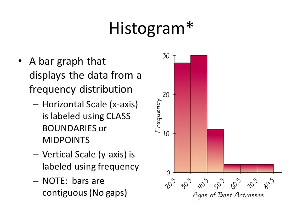 Histogram* A bar graph that displays the data from a frequency distribution – Horizontal Scale (x-axis) is labeled using CLASS BOUNDARIES or MIDPOINTS – Vertical Scale (y-axis) is labeled using frequency – NOTE: bars are contiguous (No gaps)