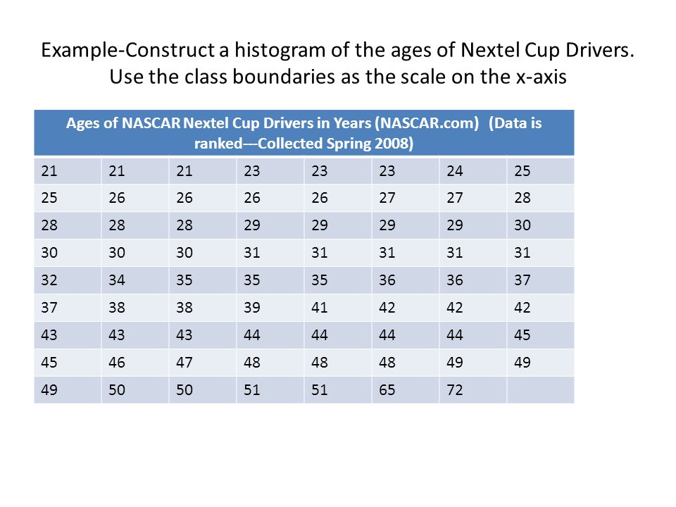 Ages of NASCAR Nextel Cup Drivers in Years (NASCAR.com) (Data is ranked---Collected Spring 2008) Example-Construct a histogram of the ages of Nextel Cup Drivers.