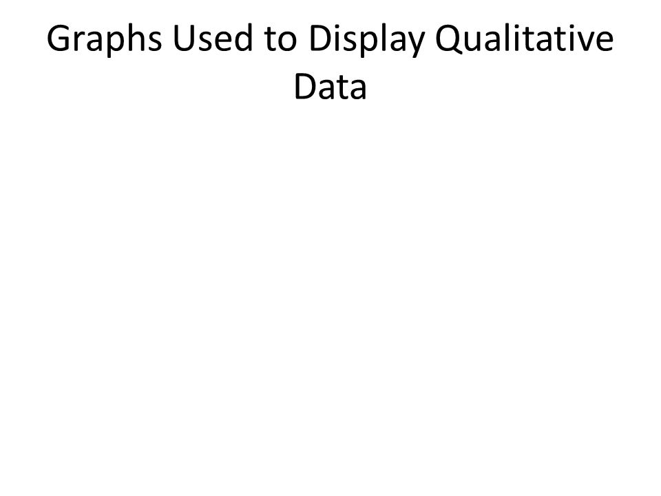 Graphs Used to Display Qualitative Data