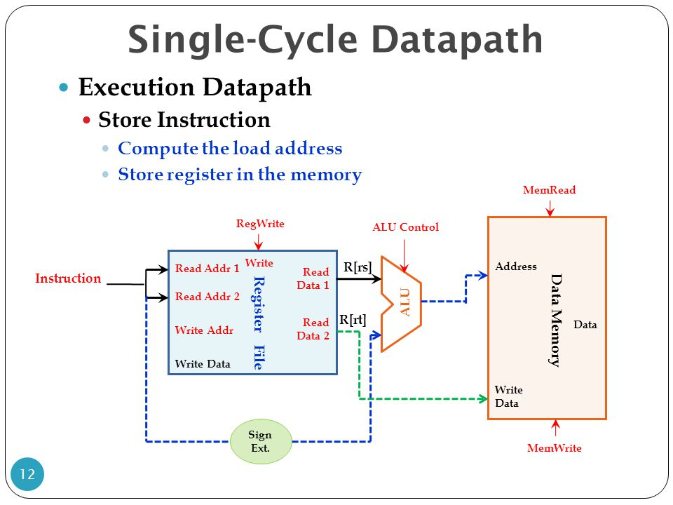 Single-Cycle Datapath 12 Execution Datapath Store Instruction Compute the load address Store register in the memory Write Data Read Addr 1 Read Addr 2 Write Addr Register File Read Data 1 Read Data 2 R[rs] R[rt] Instruction Write ALU RegWrite ALU Control Address Data Data Memory Sign Ext.