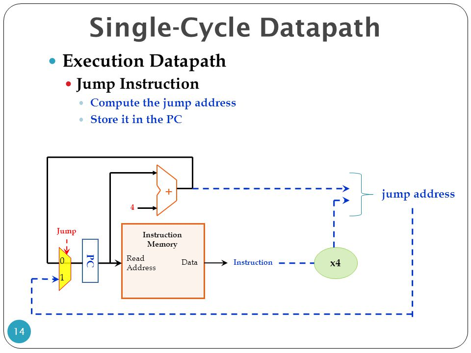Single-Cycle Datapath 14 Execution Datapath Jump Instruction Compute the jump address Store it in the PC PC Read Address Data Instruction Memory + 4 Instruction x4 jump address 1 0 Jump