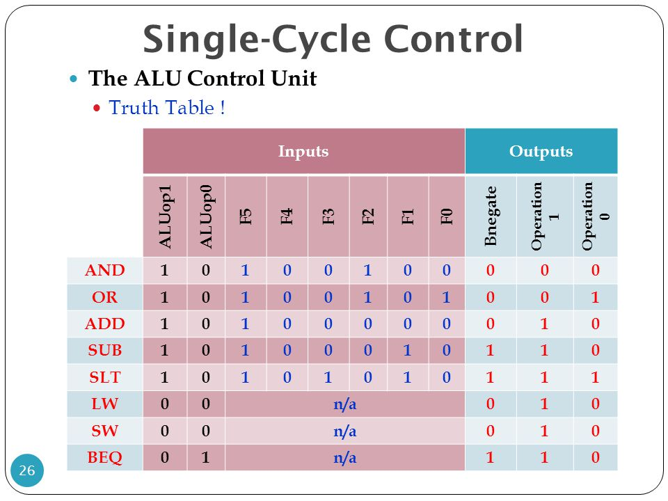 Single-Cycle Control 26 The ALU Control Unit Truth Table .