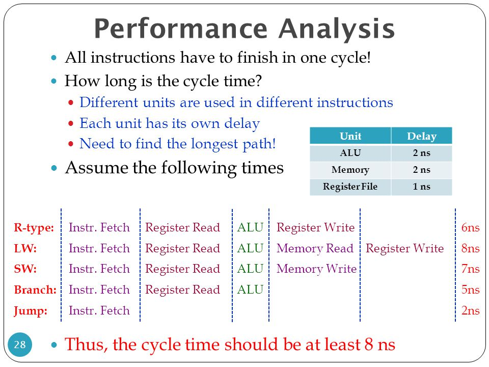 Performance Analysis 28 All instructions have to finish in one cycle.