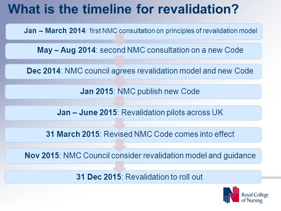 May – Aug 2014: second NMC consultation on a new Code Jan – March 2014 : first NMC consultation on principles of revalidation model Dec 2014: NMC council agrees revalidation model and new Code What is the timeline for revalidation.