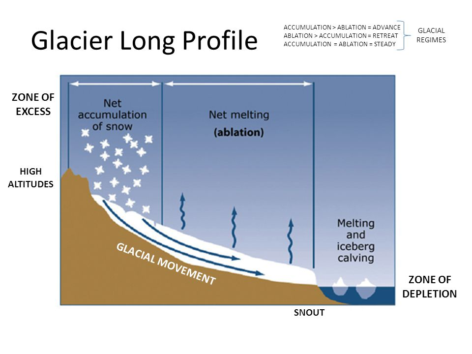 Melting Glacier And Glacial Deposition Diagram Circuit Connection