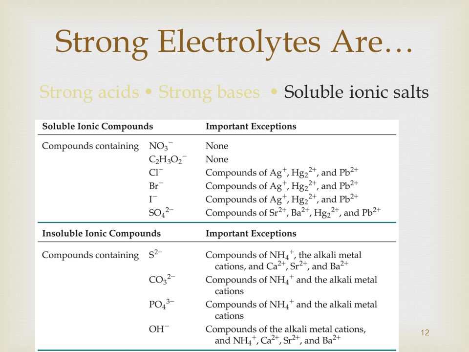 Strong Electrolytes Are… Strong acids Strong bases Soluble ionic salts 12