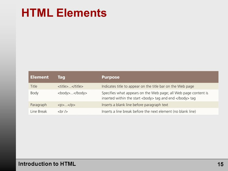 Introduction to HTML 15 HTML Elements