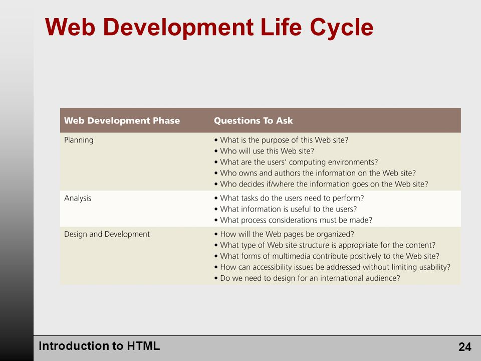 Introduction to HTML 24 Web Development Life Cycle