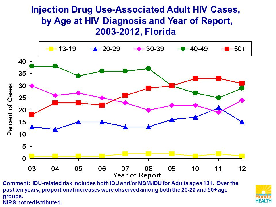 Injection Drug Use-Associated Adult HIV Cases, by Age at HIV Diagnosis and Year of Report, , Florida Comment: IDU-related risk includes both IDU and/or MSM/IDU for Adults ages 13+.