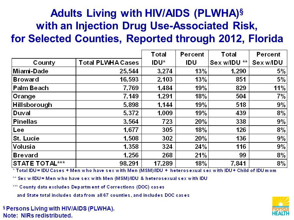Adults Living with HIV/AIDS (PLWHA) § with an Injection Drug Use-Associated Risk, for Selected Counties, Reported through 2012, Florida § Persons Living with HIV/AIDS (PLWHA).