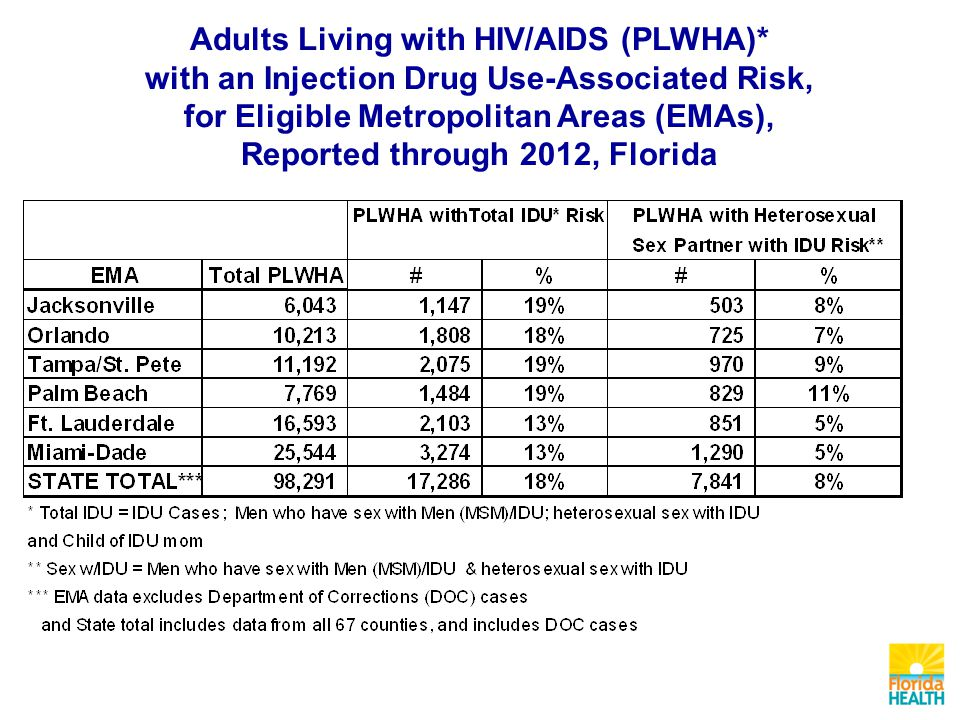 Adults Living with HIV/AIDS (PLWHA)* with an Injection Drug Use-Associated Risk, for Eligible Metropolitan Areas (EMAs), Reported through 2012, Florida