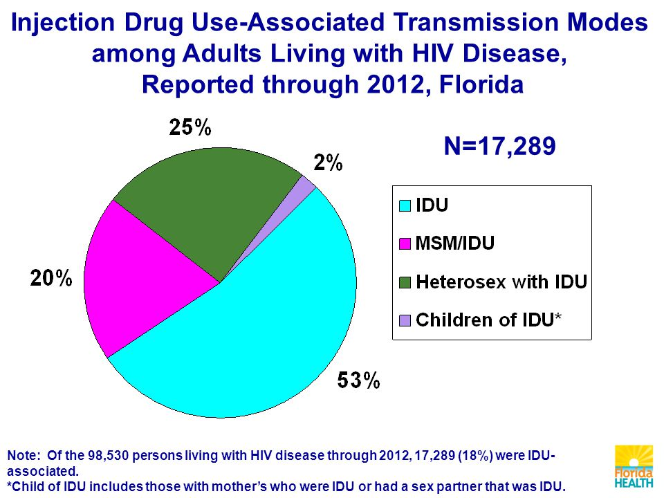 Injection Drug Use-Associated Transmission Modes among Adults Living with HIV Disease, Reported through 2012, Florida Note: Of the 98,530 persons living with HIV disease through 2012, 17,289 (18%) were IDU- associated.