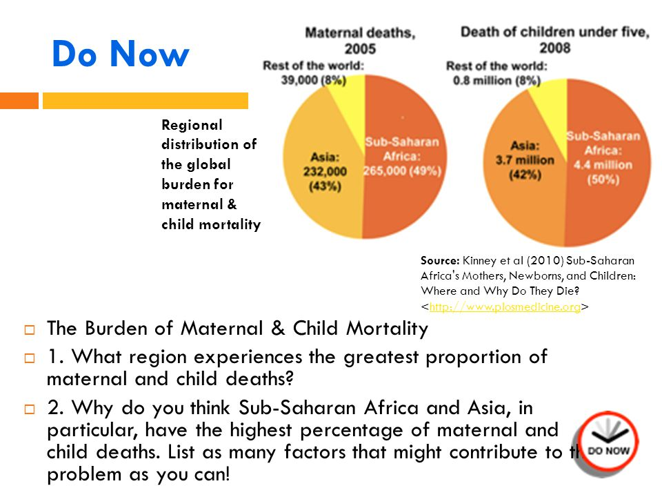 Do Now  The Burden of Maternal & Child Mortality  1.