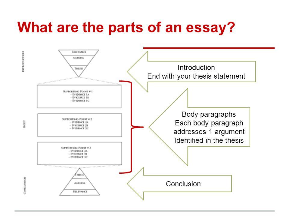 ap euro writers workshop the thesis statement ap euro exam