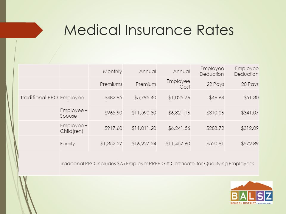 Medical Insurance Rates MonthlyAnnual Employee Deduction PremiumsPremium Employee Cost 22 Pays20 Pays Traditional PPO Employee $482.95$5,795.40$1,025.76$46.64$51.30 Employee + Spouse $965.90$11,590.80$6,821.16$310.06$ Employee + Child(ren) $917.60$11,011.20$6,241.56$283.72$ Family $1,352.27$16,227.24$11,457.60$520.81$ Traditional PPO Includes $75 Employer PREP Gift Certificate for Qualifying Employees