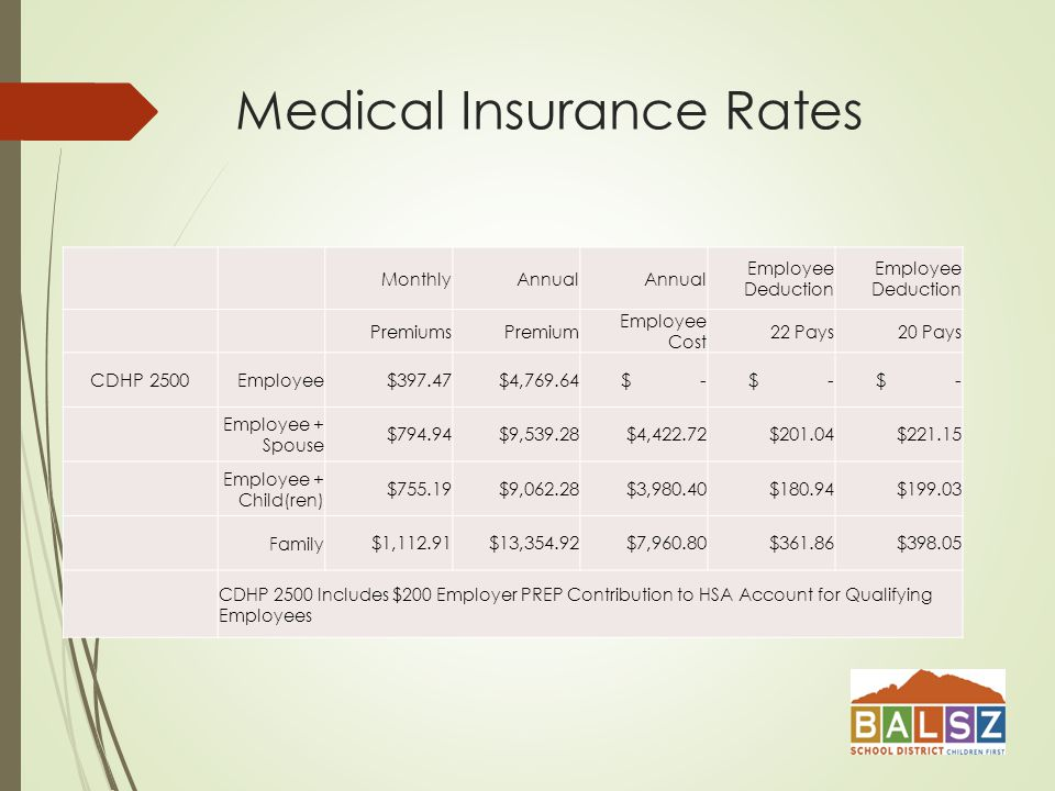 Medical Insurance Rates MonthlyAnnual Employee Deduction PremiumsPremium Employee Cost 22 Pays20 Pays CDHP 2500 Employee $397.47$4, $ - Employee + Spouse $794.94$9, $4, $ $ Employee + Child(ren) $755.19$9,062.28$3, $ $ Family $1,112.91$13,354.92$7, $ $ CDHP 2500 Includes $200 Employer PREP Contribution to HSA Account for Qualifying Employees