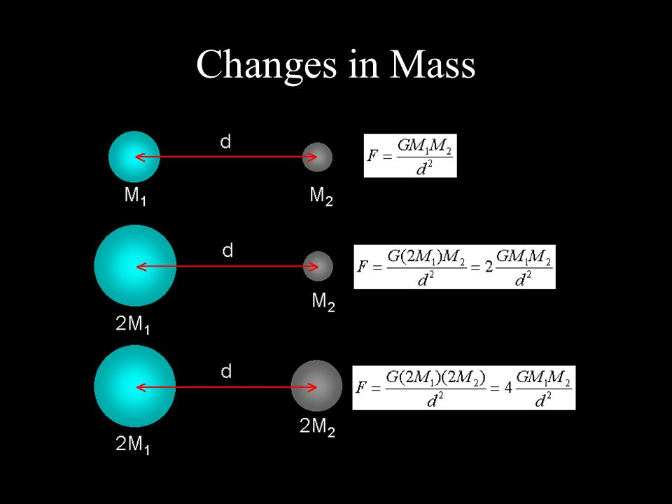 Changes in Mass