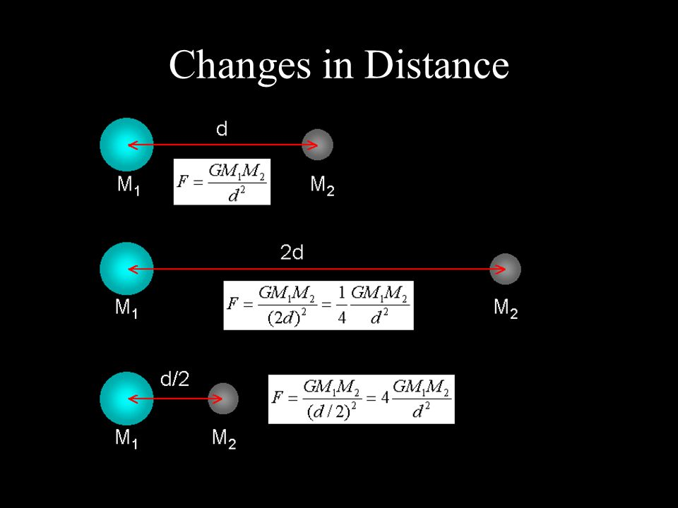 Changes in Distance