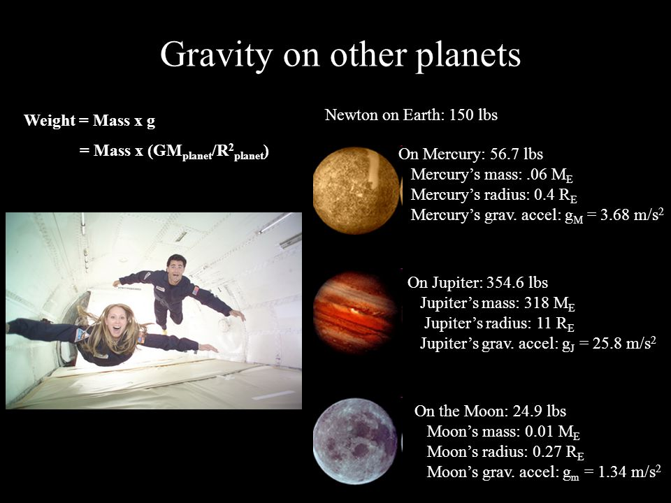 Gravity on other planets Newton on Earth: 150 lbs On the Moon: 24.9 lbs Moon's mass: 0.01 M E Moon's radius: 0.27 R E Moon's grav.